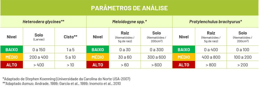 tabela de parâmetros de analise de nematóides