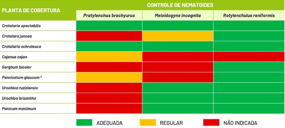 tabela de controle de nematóides