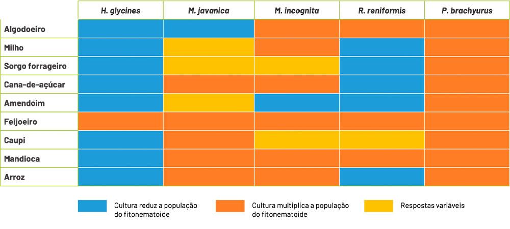 tabela de controle de nematóides em diversas culturas