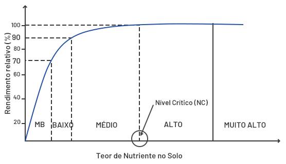 Imagem mostra a curva de calibração esquemática indicando as classes e o nível crítico do nutriente no solo