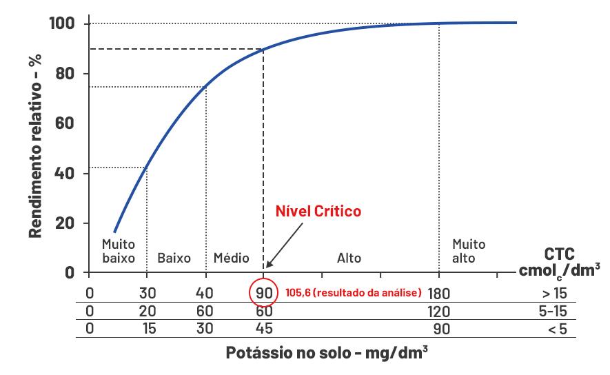 imagem de relação entre o rendimento relativo de culturas e o teor de potássio no solo extraído pela solução de Mehlich-1