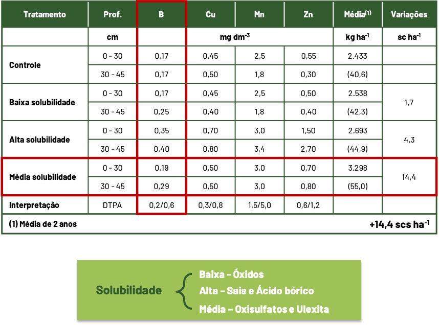 tabela de média de solubilidade