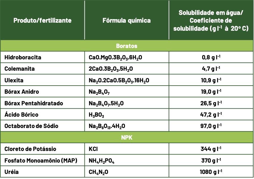 tabela de solubilidade em agua
