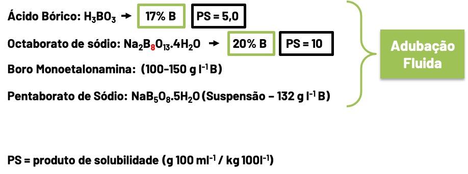 tabela de aplicação fluida