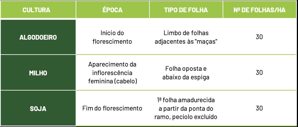 tabela sobre cultua e tipos de folhas